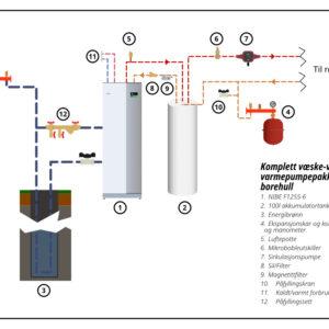 Komplett væske vann varmepumpepakke med Nibe F1255 akkuulatortank og energibrønn